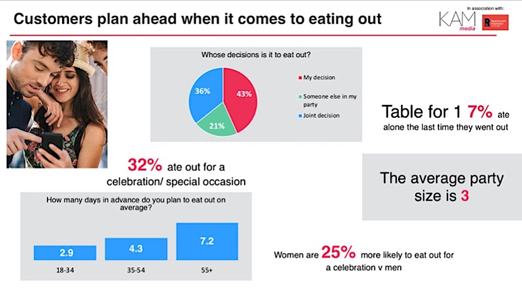 Plan To Plate launches – brand new research by KAM