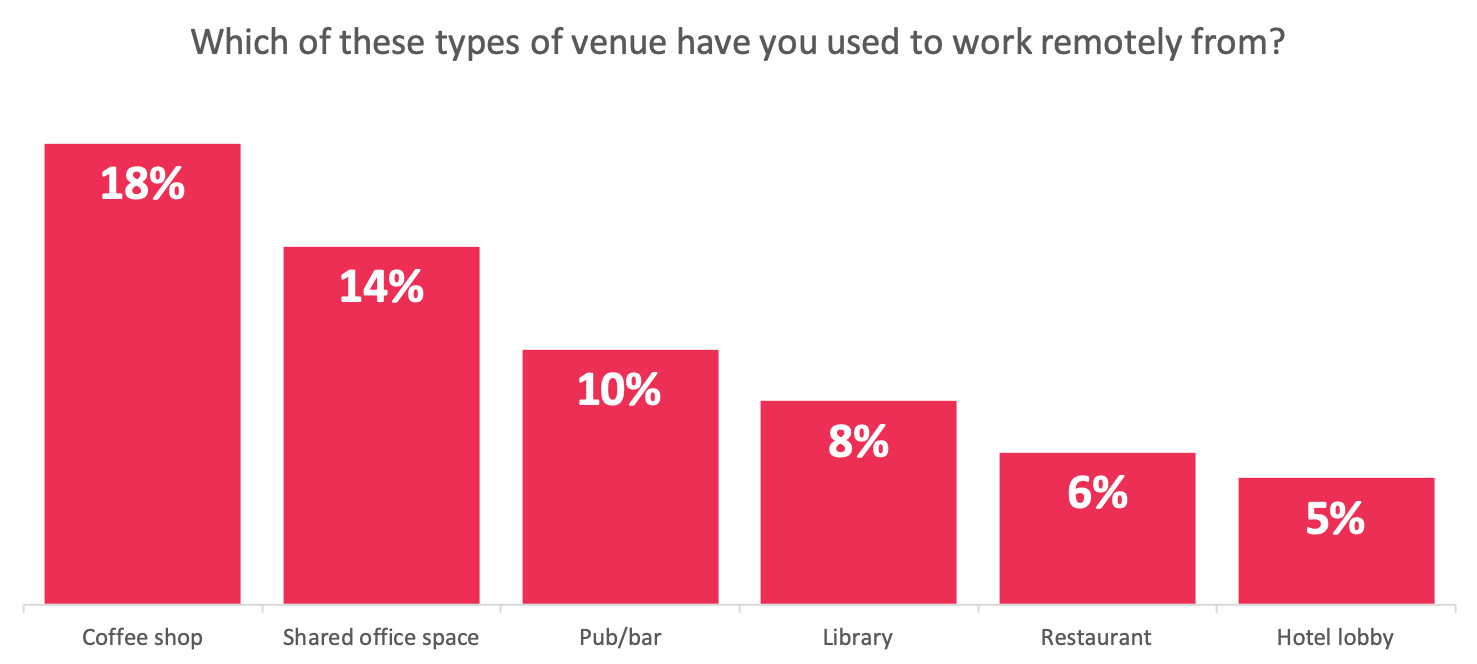 venues for working remotely