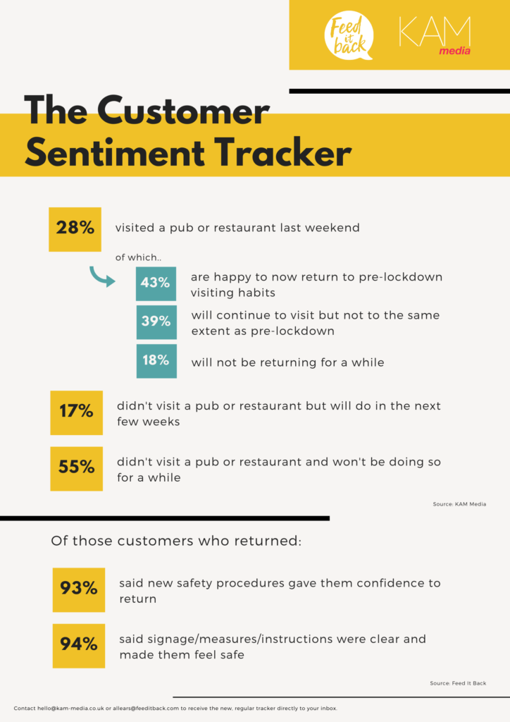 KAM Media and Feed It Back Customer Sentiment Tracker